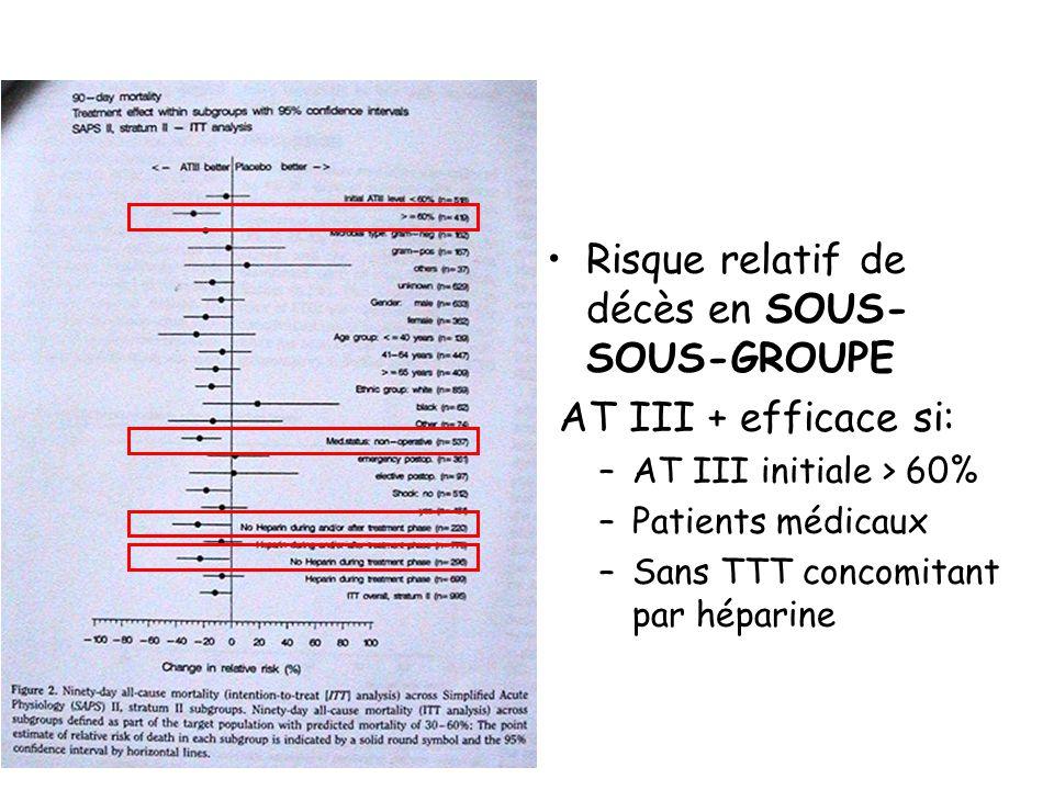 Risque relatif de décès en SOUS- SOUS-GROUPE AT III + efficace si: –AT III initiale > 60% –Patients médicaux –Sans TTT concomitant par héparine