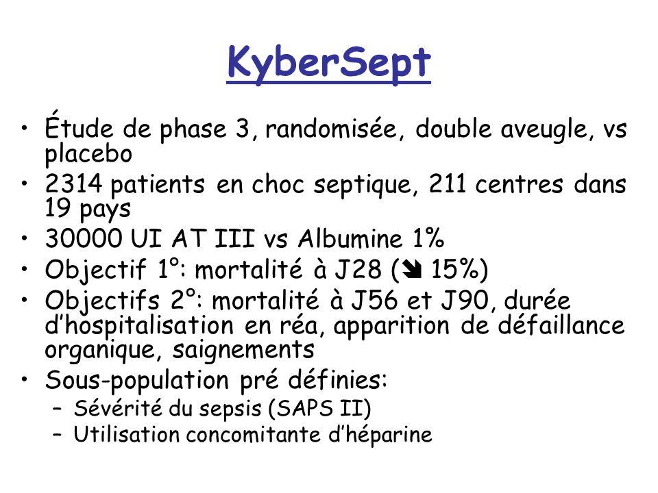 KyberSept Étude de phase 3, randomisée, double aveugle, vs placebo 2314 patients en choc septique, 211 centres dans 19 pays 30000 UI AT III vs Albumine 1% Objectif 1°: mortalité à J28 ( 15%) Objectifs 2°: mortalité à J56 et J90, durée dhospitalisation en réa, apparition de défaillance organique, saignements Sous-population pré définies: –Sévérité du sepsis (SAPS II) –Utilisation concomitante dhéparine