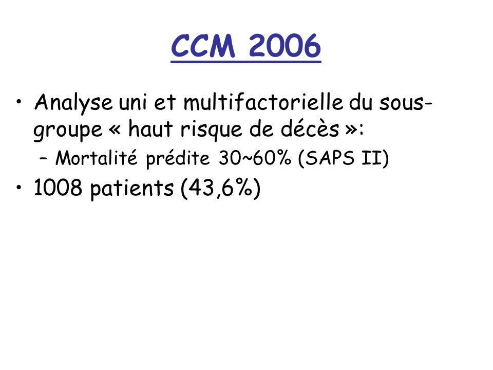 CCM 2006 Analyse uni et multifactorielle du sous- groupe « haut risque de décès »: –Mortalité prédite 30~60% (SAPS II) 1008 patients (43,6%)