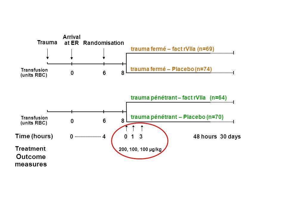 Primary haemostasis Platelet plug formation 013 200, 100, 100 µg/kg Transfusion (units RBC) Time (hours) 04 trauma fermé – Placebo (n=74) trauma fermé