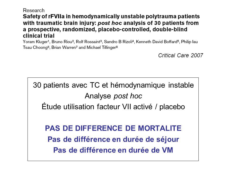 30 patients avec TC et hémodynamique instable Analyse post hoc Étude utilisation facteur VII activé / placebo PAS DE DIFFERENCE DE MORTALITE Pas de di