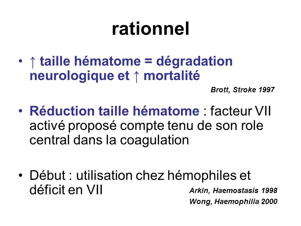 rationnel taille hématome = dégradation neurologique et mortalité Réduction taille hématome : facteur VII activé proposé compte tenu de son role centr