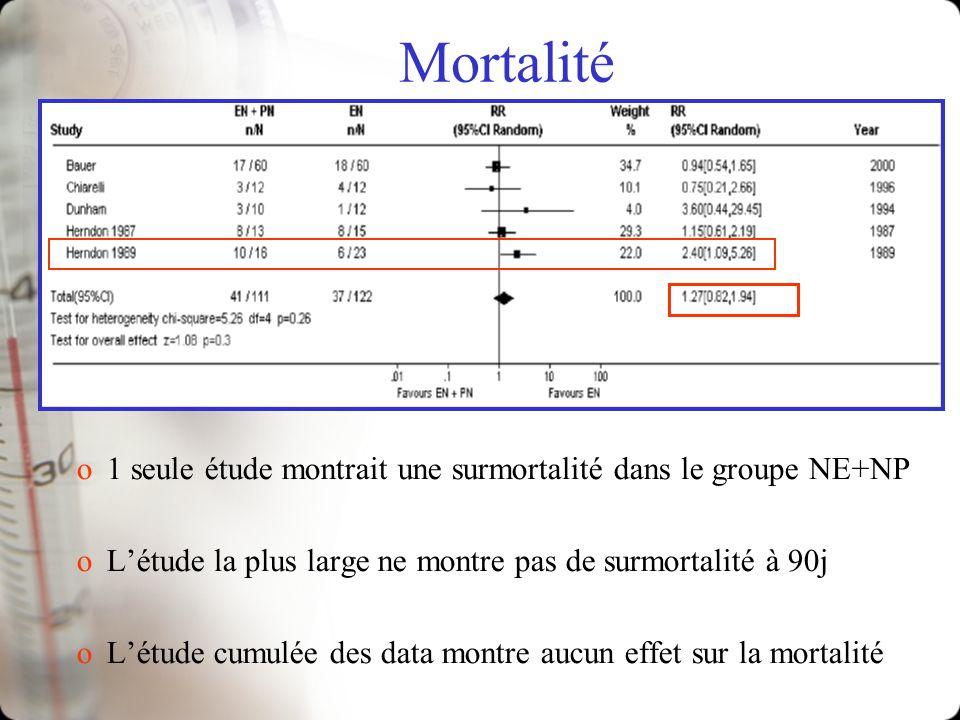 Mortalité o1 seule étude montrait une surmortalité dans le groupe NE+NP oLétude la plus large ne montre pas de surmortalité à 90j oLétude cumulée des