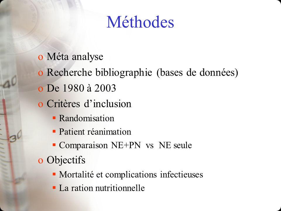 Méthodes oMéta analyse oRecherche bibliographie (bases de données) oDe 1980 à 2003 oCritères dinclusion Randomisation Patient réanimation Comparaison