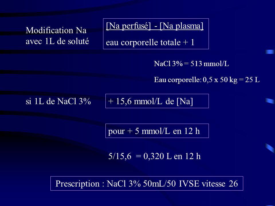 Modification Na avec 1L de soluté [Na perfusé] - [Na plasma] eau corporelle totale + 1 Eau corporelle: 0,5 x 50 kg = 25 L NaCl 3% = 513 mmol/L + 15,6 mmol/L de [Na] si 1L de NaCl 3% pour + 5 mmol/L en 12 h 5/15,6 = 0,320 L en 12 h Prescription : NaCl 3% 50mL/50 IVSE vitesse 26