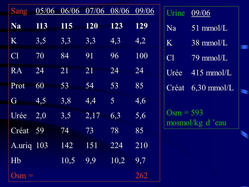 Sang05/0606/0607/0608/0609/06 Na113115120123129 K3,53,33,34,34,2 Cl70849196100 RA2421212424 Prot6053545385 G4,53,84,454,6 Urée2,03,52,176,35,6 Créat5974737885 A.uriq103142151224210 Hb10,59,910,29,7 Osm =262 Urine09/06 Na51 mmol/L K38 mmol/L Cl79 mmol/L Urée415 mmol/L Créat 6,30 mmol/L Osm = 593 mosmol/kg d eau