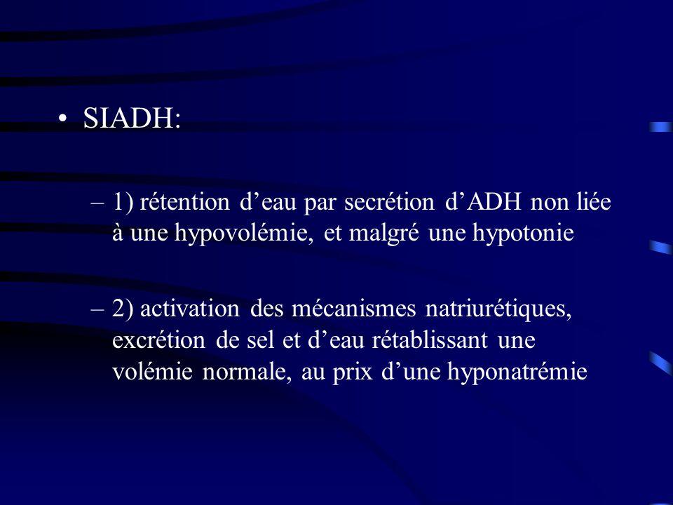 SIADH: –1) rétention deau par secrétion dADH non liée à une hypovolémie, et malgré une hypotonie –2) activation des mécanismes natriurétiques, excrétion de sel et deau rétablissant une volémie normale, au prix dune hyponatrémie