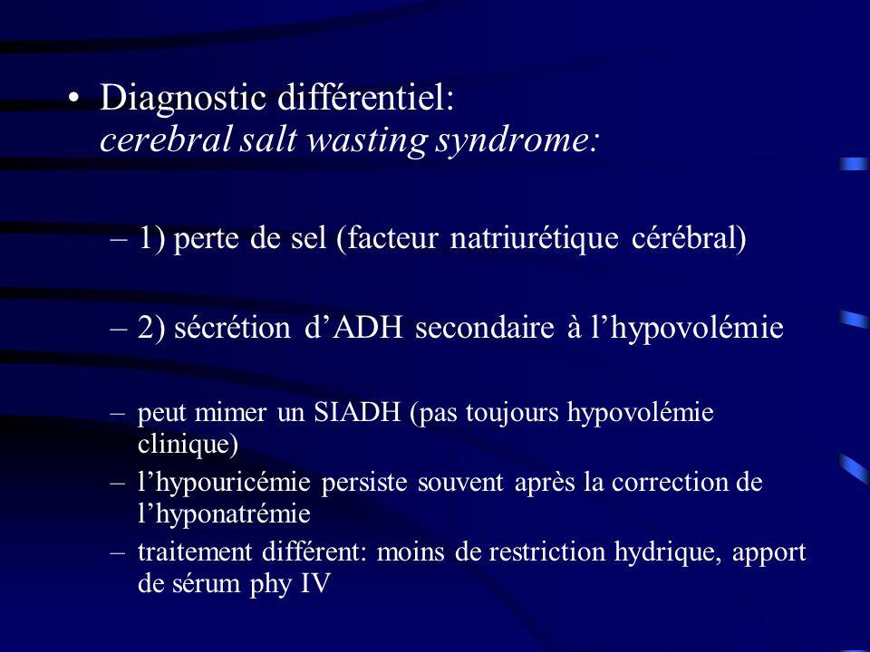 Diagnostic différentiel: cerebral salt wasting syndrome: –1) perte de sel (facteur natriurétique cérébral) –2) sécrétion dADH secondaire à lhypovolémie –peut mimer un SIADH (pas toujours hypovolémie clinique) –lhypouricémie persiste souvent après la correction de lhyponatrémie –traitement différent: moins de restriction hydrique, apport de sérum phy IV