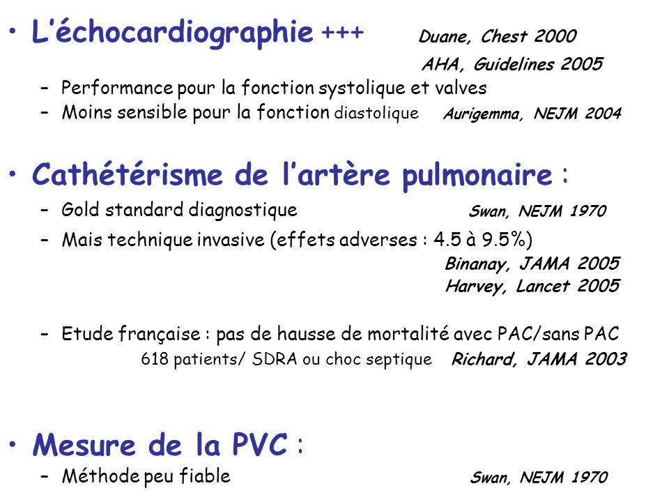Léchocardiographie +++ Duane, Chest 2000 AHA, Guidelines 2005 –Performance pour la fonction systolique et valves –Moins sensible pour la fonction dias