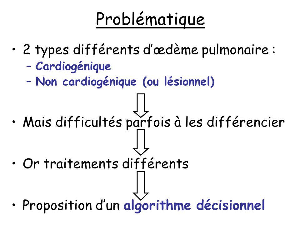 Problématique 2 types différents dœdème pulmonaire : –Cardiogénique –Non cardiogénique (ou lésionnel) Mais difficultés parfois à les différencier Or t