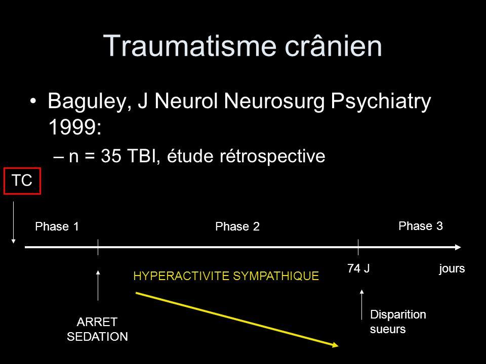 Traumatisme crânien Baguley, J Neurol Neurosurg Psychiatry 1999: –n = 35 TBI, étude rétrospective jours Phase 1Phase 2 Phase 3 74 J TC ARRET SEDATION HYPERACTIVITE SYMPATHIQUE Disparition sueurs