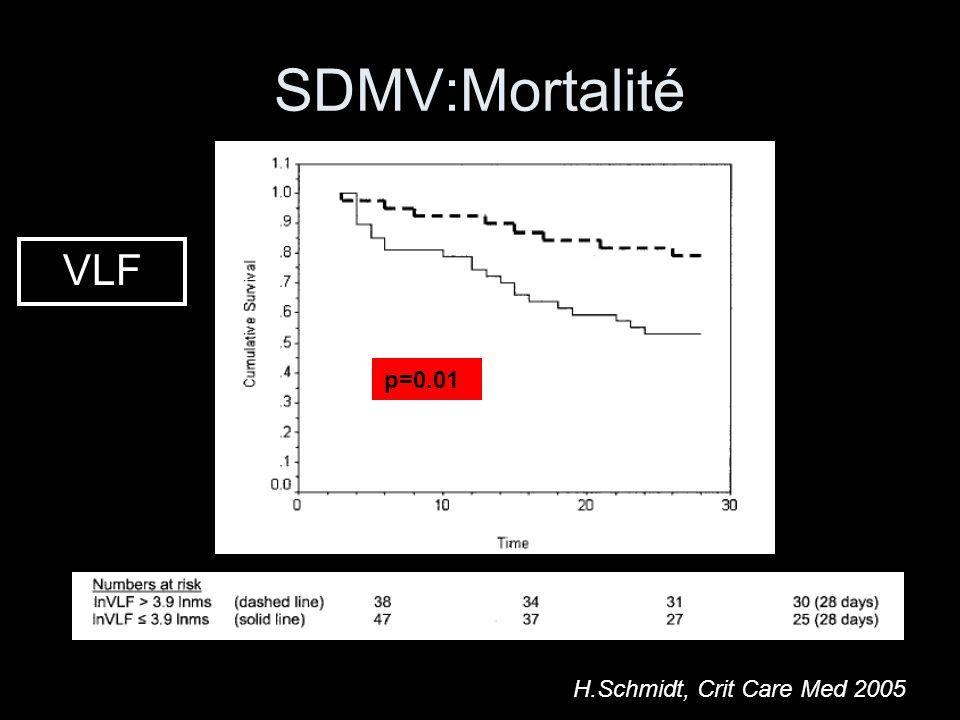 SDMV:Mortalité H.Schmidt, Crit Care Med 2005 p=0.01 VLF