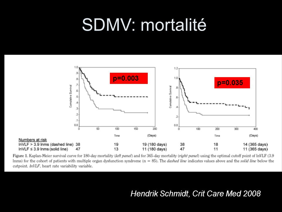 SDMV: mortalité p=0.003 p=0.035 Hendrik Schmidt, Crit Care Med 2008