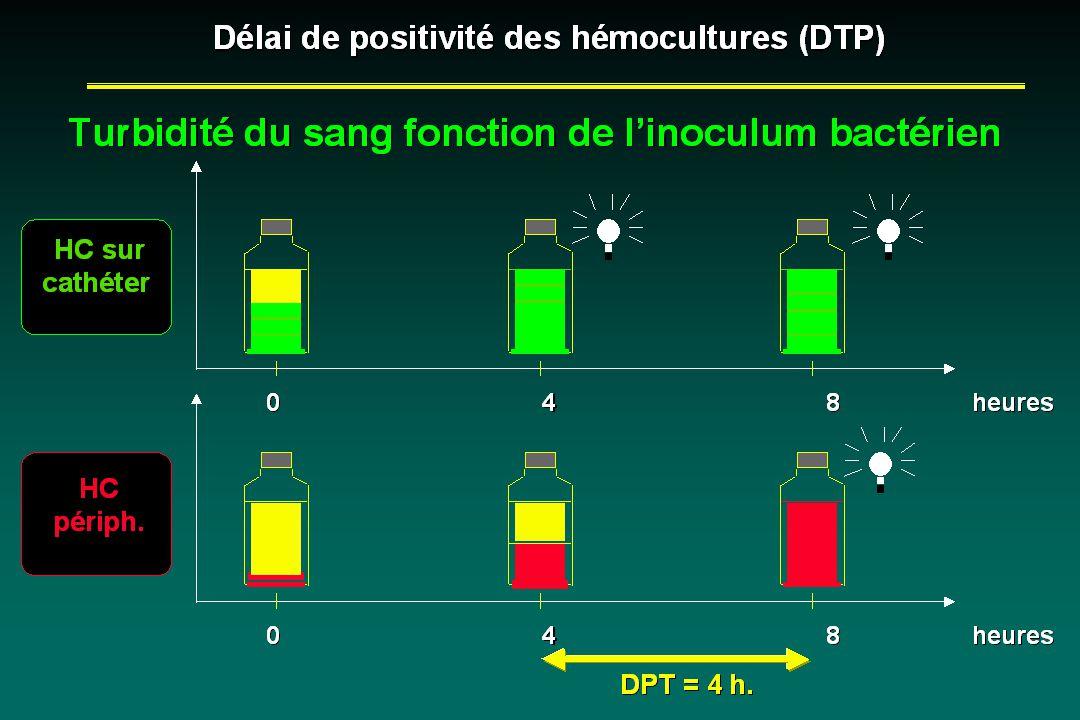 Délai de positivité des hémocultures (DTP) Délai de positivité des hémocultures (DTP) HC sur cathéter HC sur cathéter HC périph.
