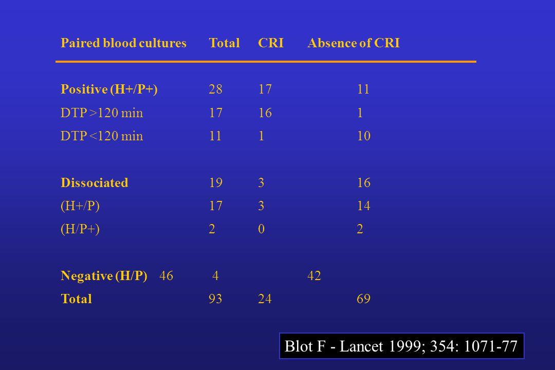 Paired blood cultures Total CRI Absence of CRI Positive (H+/P+) 28 17 11 DTP >120 min 17 16 1 DTP <120 min 11 1 10 Dissociated 193 16 (H+/P) 17 3 14 (H/P+) 2 0 2 Negative (H/P) 46 4 42 Total93 24 69 Blot F - Lancet 1999; 354: 1071-77