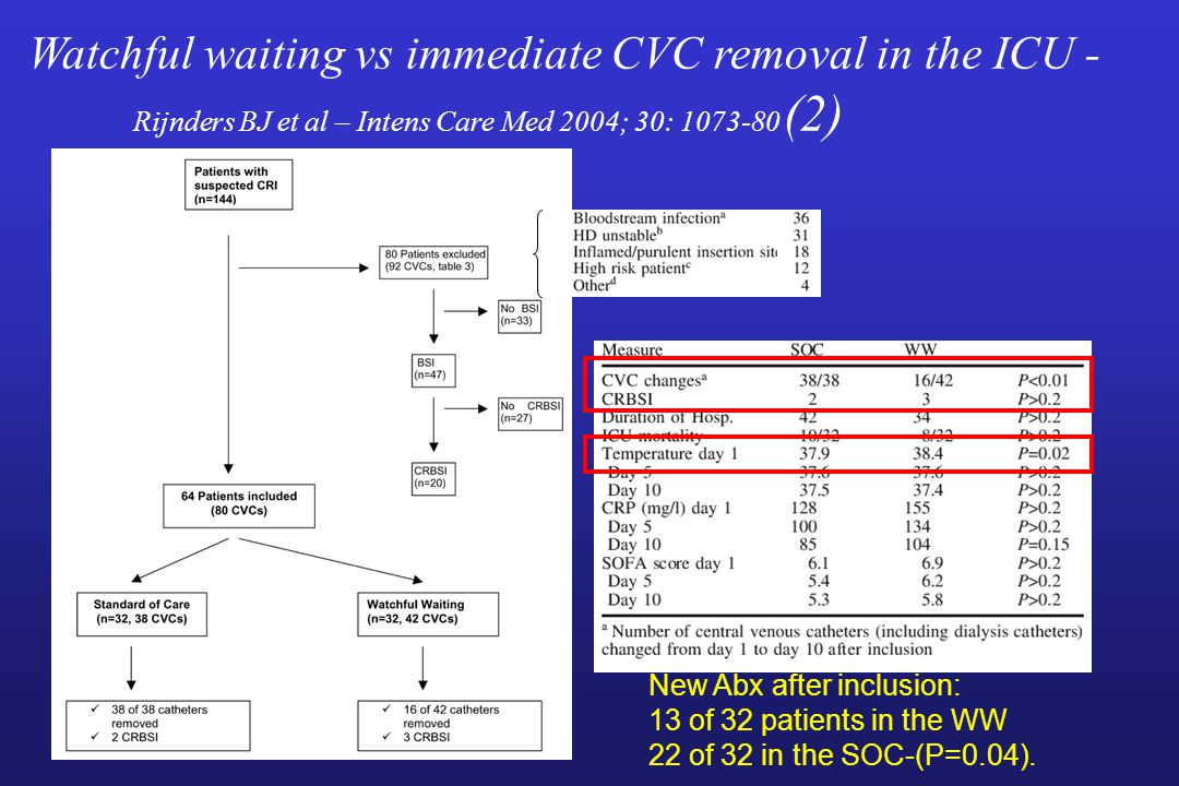 Watchful waiting vs immediate CVC removal in the ICU - Rijnders BJ et al – Intens Care Med 2004; 30: 1073-80 (2) New Abx after inclusion: 13 of 32 pat