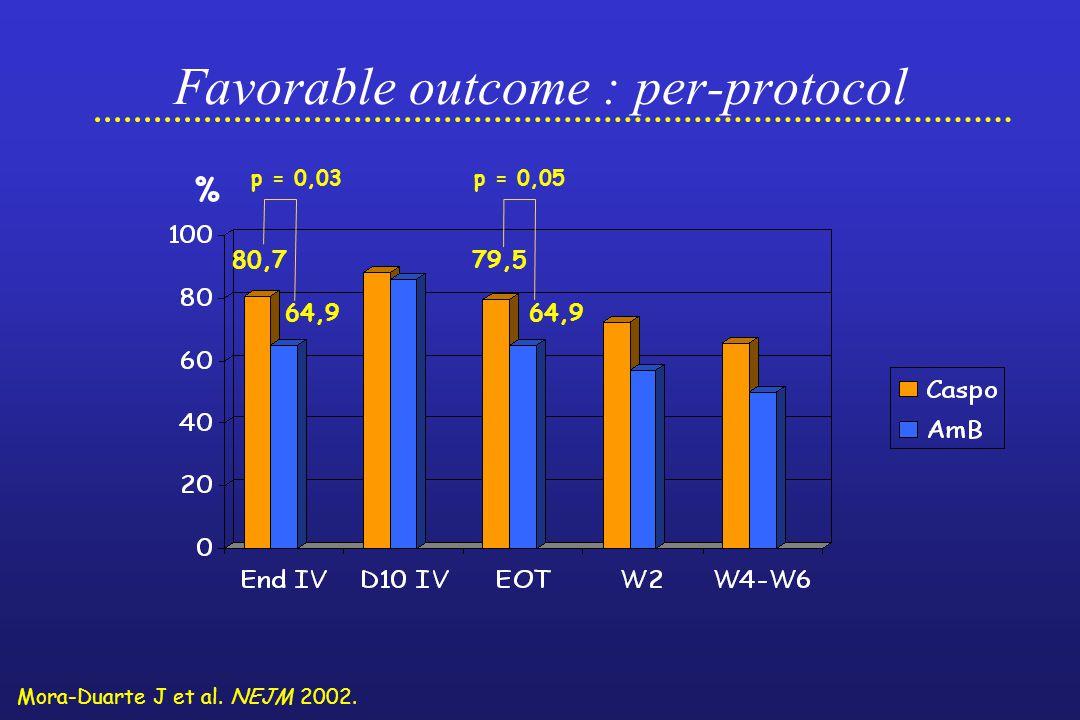 80,7 64,9 79,5 64,9 Favorable outcome : per-protocol Mora-Duarte J et al.