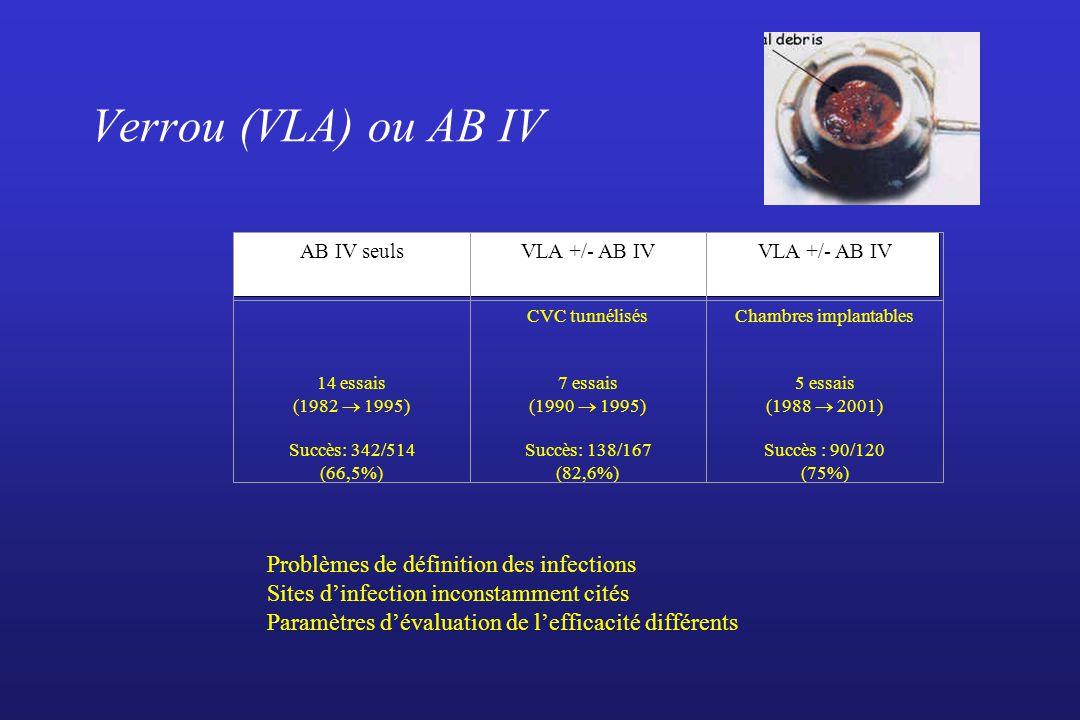 Verrou (VLA) ou AB IV AB IV seulsVLA +/- AB IV 14 essais (1982 1995) Succès: 342/514 (66,5%) CVC tunnélisés 7 essais (1990 1995) Succès: 138/167 (82,6%) Chambres implantables 5 essais (1988 2001) Succès : 90/120 (75%) Problèmes de définition des infections Sites dinfection inconstamment cités Paramètres dévaluation de lefficacité différents