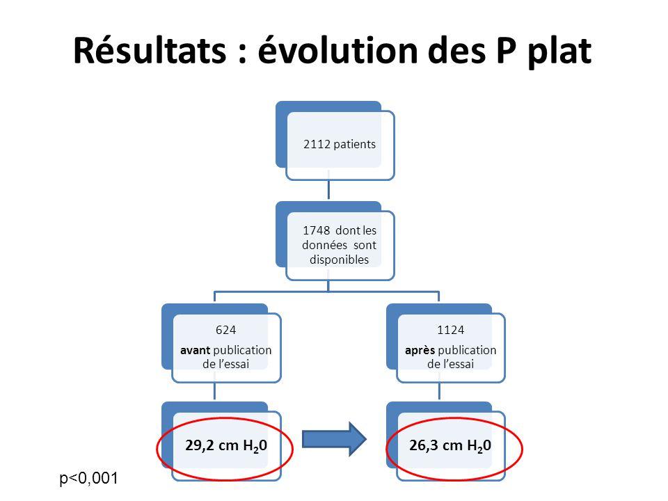 Résultats : évolution des P plat 2112 patients 1748 dont les données sont disponibles 624 avant publication de lessai 29,2 cm H20 1124 après publicati