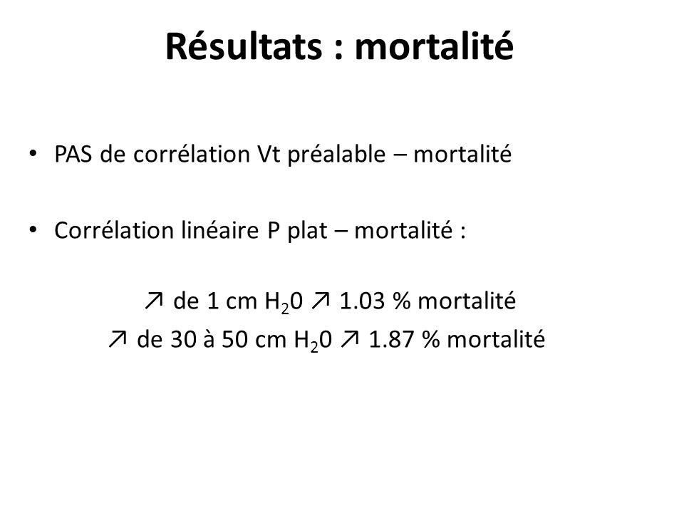 Résultats : mortalité PAS de corrélation Vt préalable – mortalité Corrélation linéaire P plat – mortalité : de 1 cm H 2 0 1.03 % mortalité de 30 à 50 cm H 2 0 1.87 % mortalité