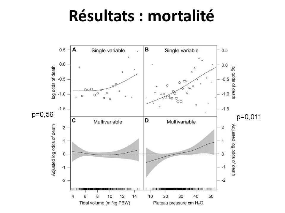 Résultats : mortalité p=0,56 p=0,011