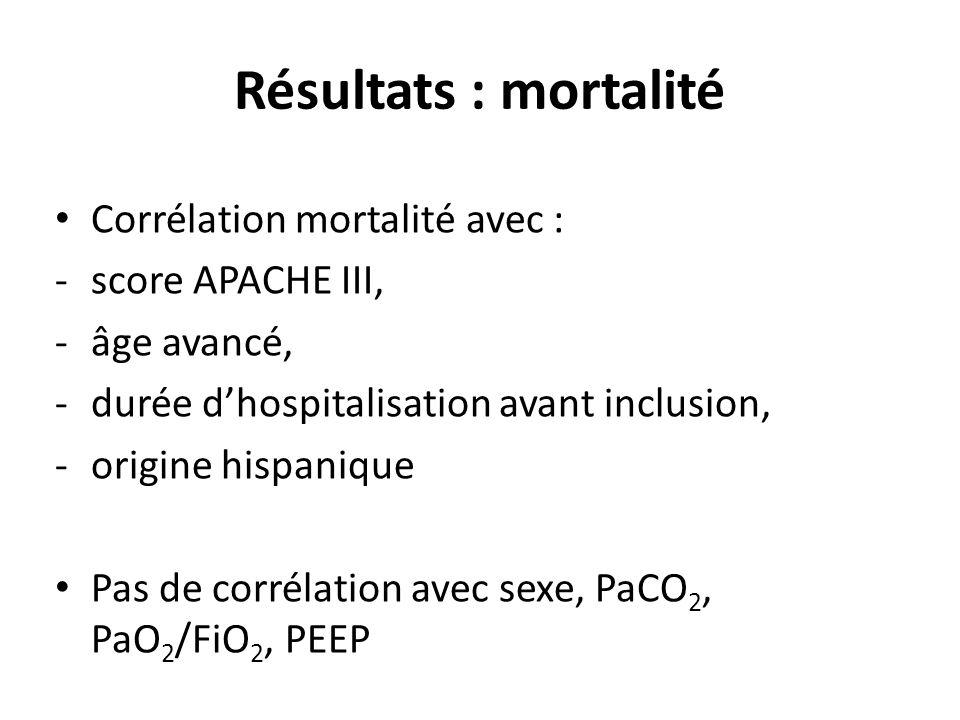 Résultats : mortalité Corrélation mortalité avec : -score APACHE III, -âge avancé, -durée dhospitalisation avant inclusion, -origine hispanique Pas de corrélation avec sexe, PaCO 2, PaO 2 /FiO 2, PEEP