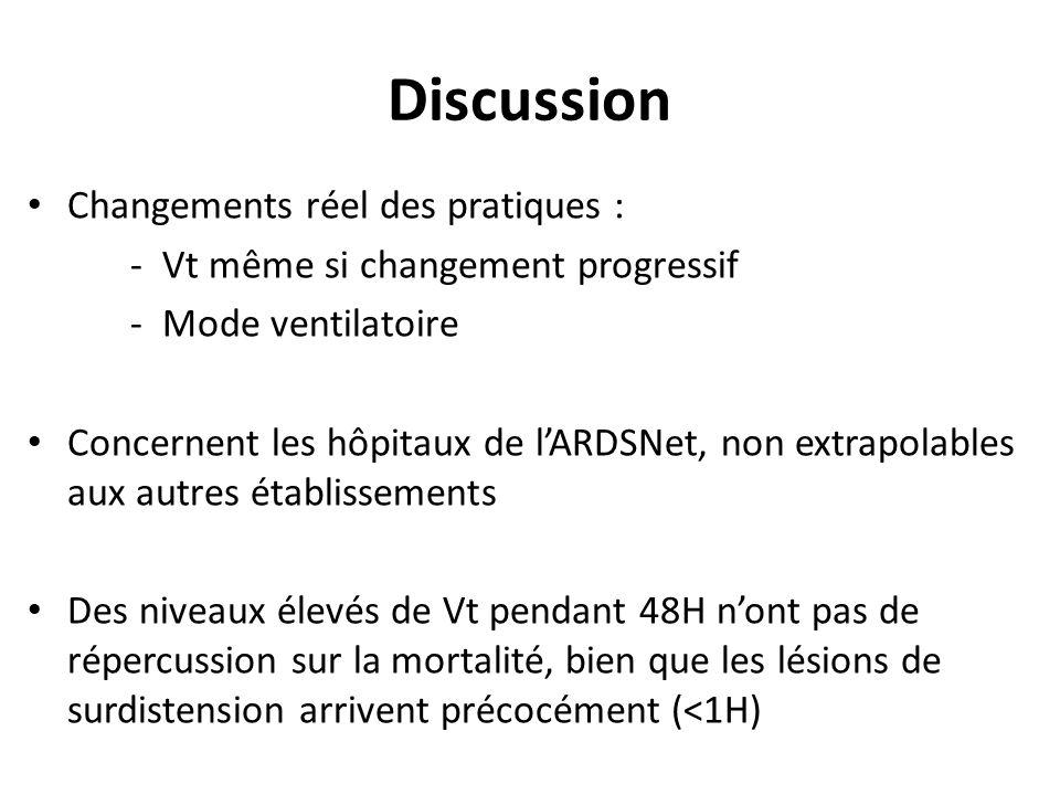 Discussion Changements réel des pratiques : - Vt même si changement progressif - Mode ventilatoire Concernent les hôpitaux de lARDSNet, non extrapolab