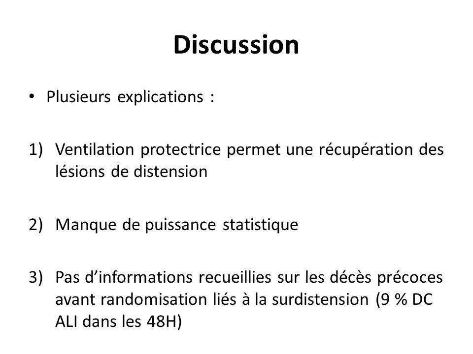 Discussion Plusieurs explications : 1)Ventilation protectrice permet une récupération des lésions de distension 2)Manque de puissance statistique 3)Pa