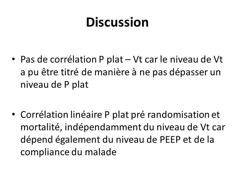 Discussion Pas de corrélation P plat – Vt car le niveau de Vt a pu être titré de manière à ne pas dépasser un niveau de P plat Corrélation linéaire P plat pré randomisation et mortalité, indépendamment du niveau de Vt car dépend également du niveau de PEEP et de la compliance du malade