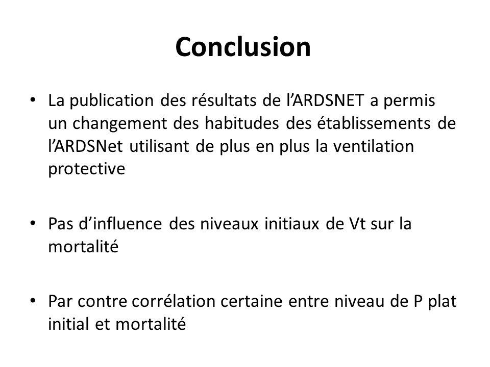 Conclusion La publication des résultats de lARDSNET a permis un changement des habitudes des établissements de lARDSNet utilisant de plus en plus la ventilation protective Pas dinfluence des niveaux initiaux de Vt sur la mortalité Par contre corrélation certaine entre niveau de P plat initial et mortalité