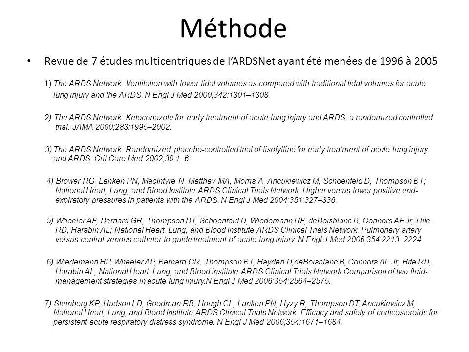 Méthode Recueil des paramètres ventilatoires utilisés AVANT la randomisation des patients = reflet pratique réelle Comparaison de ces paramètres avant et après mars 1999, date de publication de lessai Principaux paramètres recueillis : mode ventilatoire, Vt, P plat