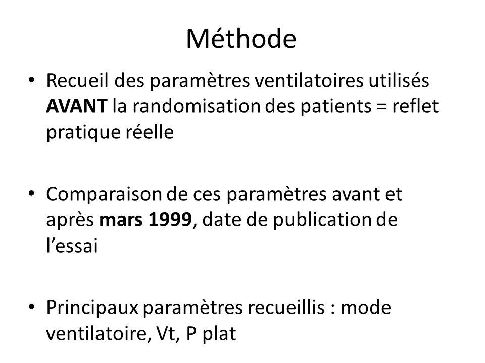 Méthode Recueil des paramètres ventilatoires utilisés AVANT la randomisation des patients = reflet pratique réelle Comparaison de ces paramètres avant