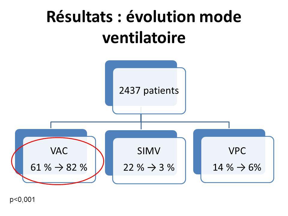 Résultats : évolution mode ventilatoire 2437 patients VAC 61 % 82 % SIMV 22 % 3 % VPC 14 % 6% p<0,001