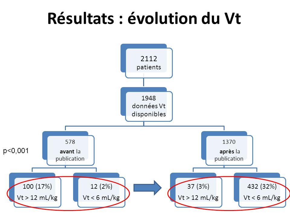 Résultats : évolution du Vt 2112 patients 1948 données Vt disponibles 578 avant la publication 100 (17%) Vt > 12 mL/kg 12 (2%) Vt < 6 mL/kg 1370 après