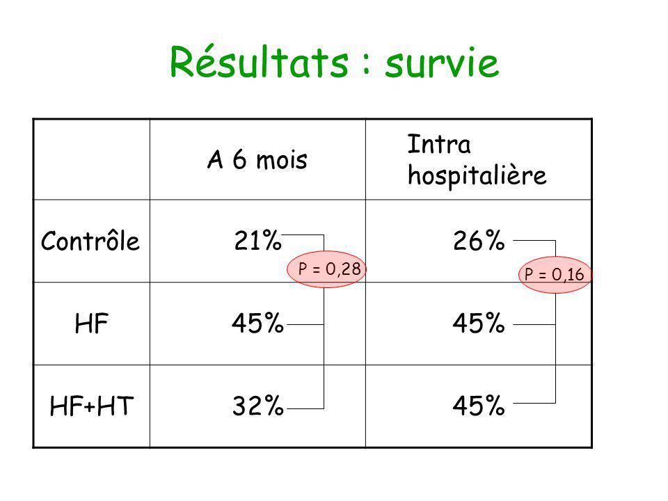 Résultats : survie A 6 mois Intra hospitalière Contrôle21%26% HF45% HF+HT32%45% P = 0,16 P = 0,28