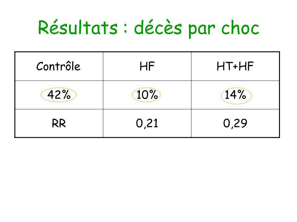 Résultats : décès par choc ContrôleHFHT+HF 42%10%14% RR0,210,29