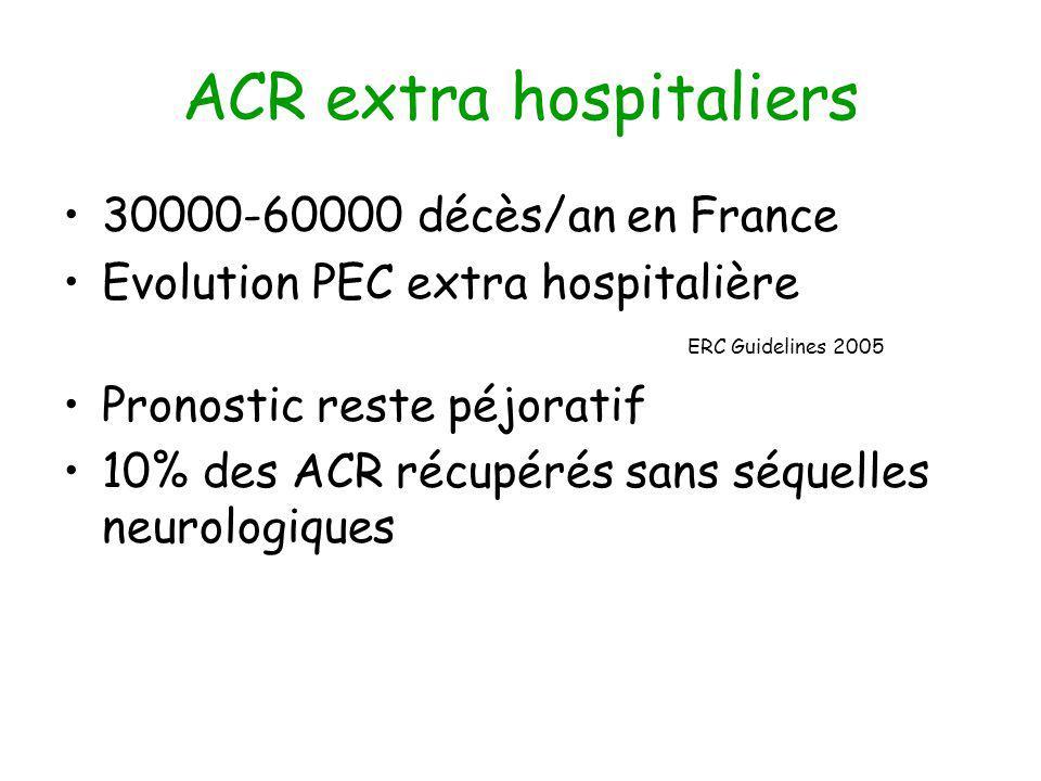 ACR extra hospitaliers 30000-60000 décès/an en France Evolution PEC extra hospitalière ERC Guidelines 2005 Pronostic reste péjoratif 10% des ACR récupérés sans séquelles neurologiques