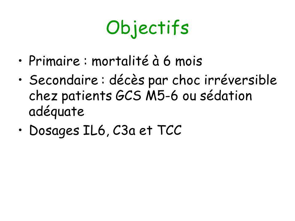 Objectifs Primaire : mortalité à 6 mois Secondaire : décès par choc irréversible chez patients GCS M5-6 ou sédation adéquate Dosages IL6, C3a et TCC