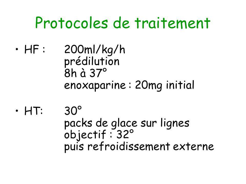 Protocoles de traitement HF : 200ml/kg/h prédilution 8h à 37° enoxaparine : 20mg initial HT:30° packs de glace sur lignes objectif : 32° puis refroidissement externe