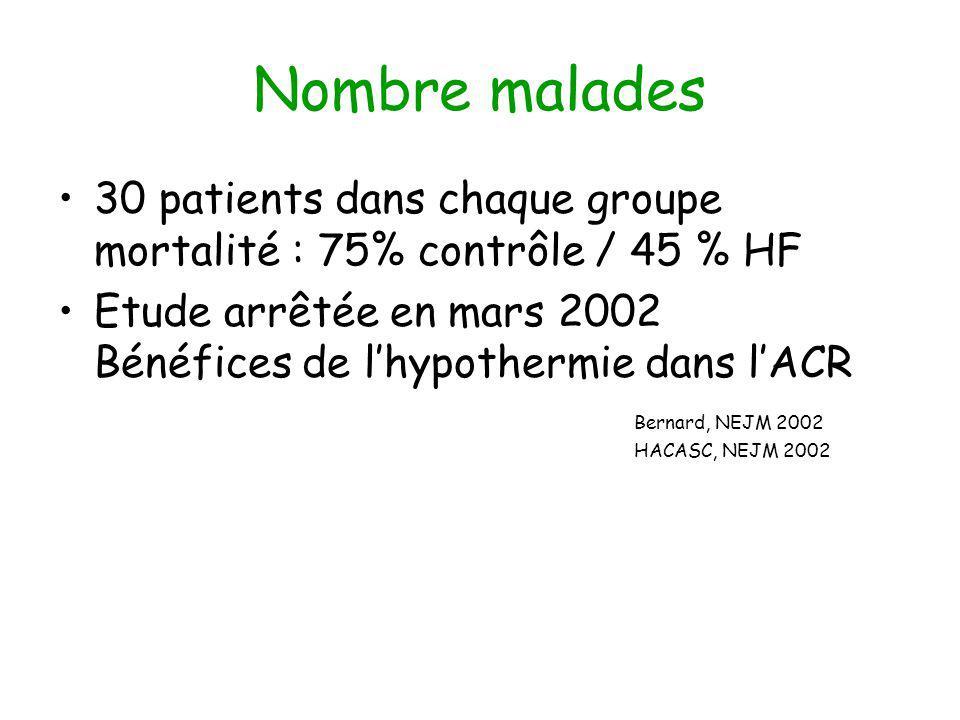 Nombre malades 30 patients dans chaque groupe mortalité : 75% contrôle / 45 % HF Etude arrêtée en mars 2002 Bénéfices de lhypothermie dans lACR Bernard, NEJM 2002 HACASC, NEJM 2002