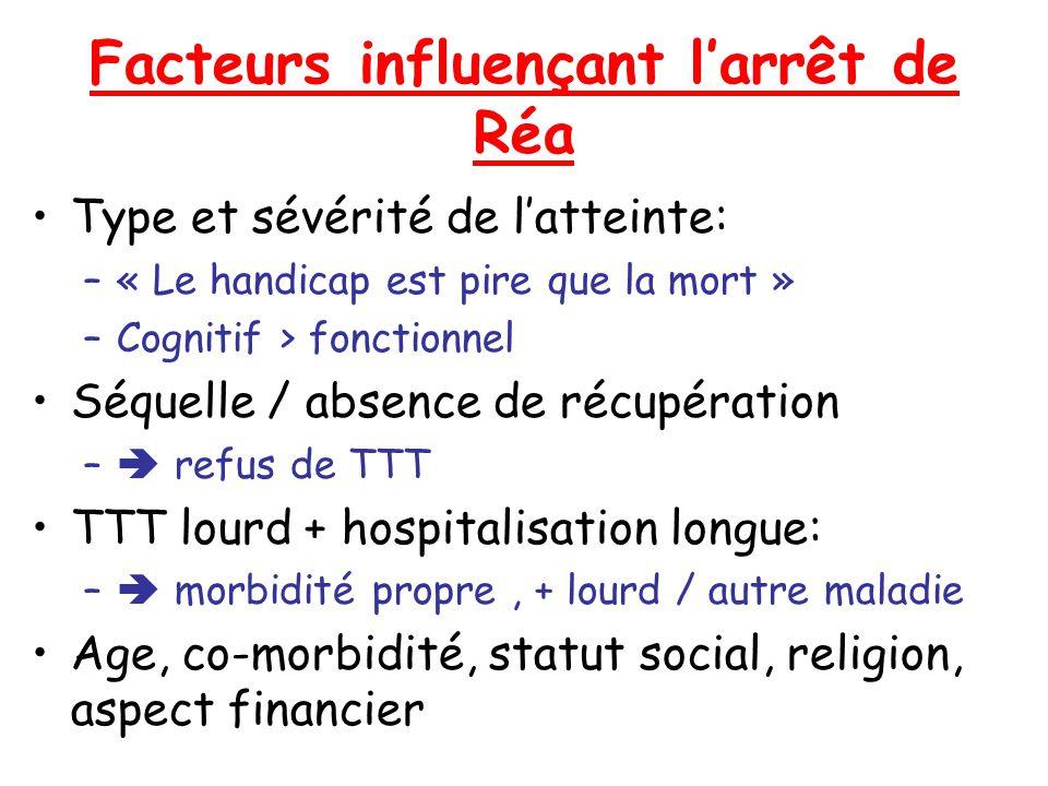 Facteurs influençant larrêt de Réa Type et sévérité de latteinte: –« Le handicap est pire que la mort » –Cognitif > fonctionnel Séquelle / absence de