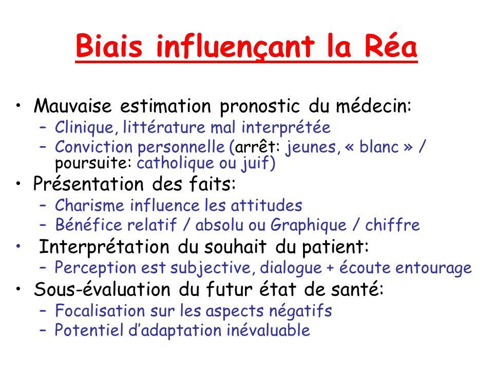 Biais influençant la Réa Mauvaise estimation pronostic du médecin: –Clinique, littérature mal interprétée –Conviction personnelle (arrêt: jeunes, « bl