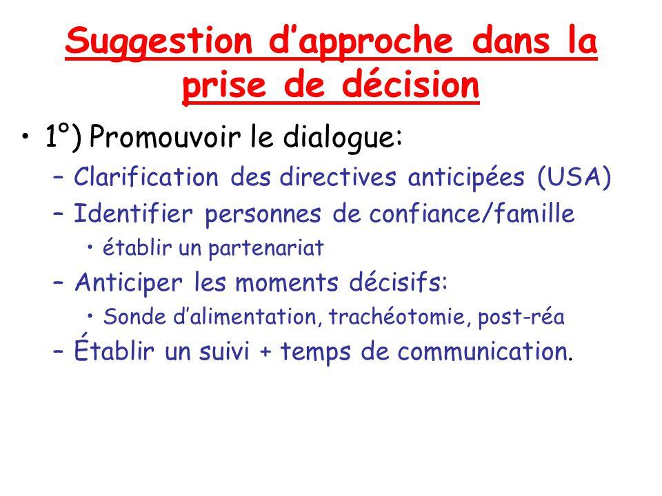 Suggestion dapproche dans la prise de décision 1°) Promouvoir le dialogue: –Clarification des directives anticipées (USA) –Identifier personnes de con