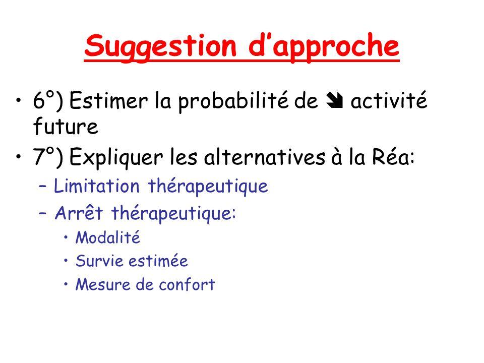 Suggestion dapproche 6°) Estimer la probabilité de activité future 7°) Expliquer les alternatives à la Réa: –Limitation thérapeutique –Arrêt thérapeut