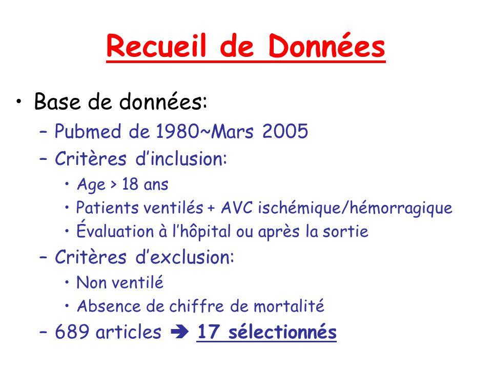 Recueil de Données Base de données: –Pubmed de 1980~Mars 2005 –Critères dinclusion: Age > 18 ans Patients ventilés + AVC ischémique/hémorragique Évalu
