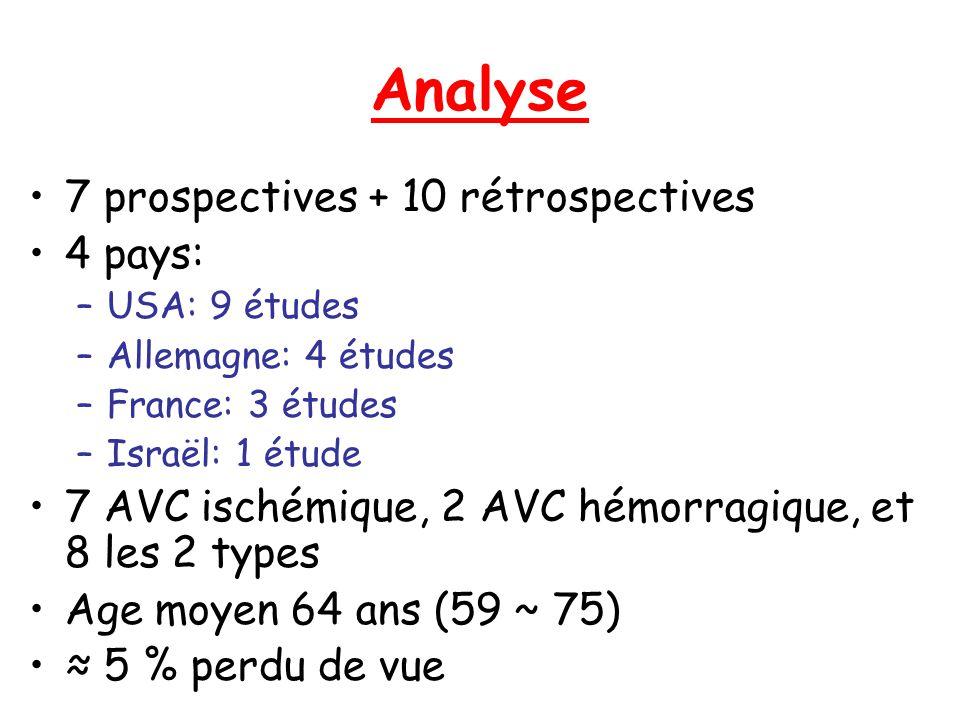 Analyse 7 prospectives + 10 rétrospectives 4 pays: –USA: 9 études –Allemagne: 4 études –France: 3 études –Israël: 1 étude 7 AVC ischémique, 2 AVC hémo