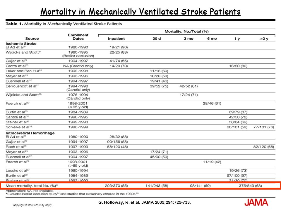 Copyright restrictions may apply. G. Holloway, R. et al. JAMA 2005;294:725-733. Mortality in Mechanically Ventilated Stroke Patients
