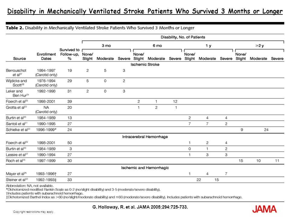 Copyright restrictions may apply. G. Holloway, R. et al. JAMA 2005;294:725-733. Disability in Mechanically Ventilated Stroke Patients Who Survived 3 M