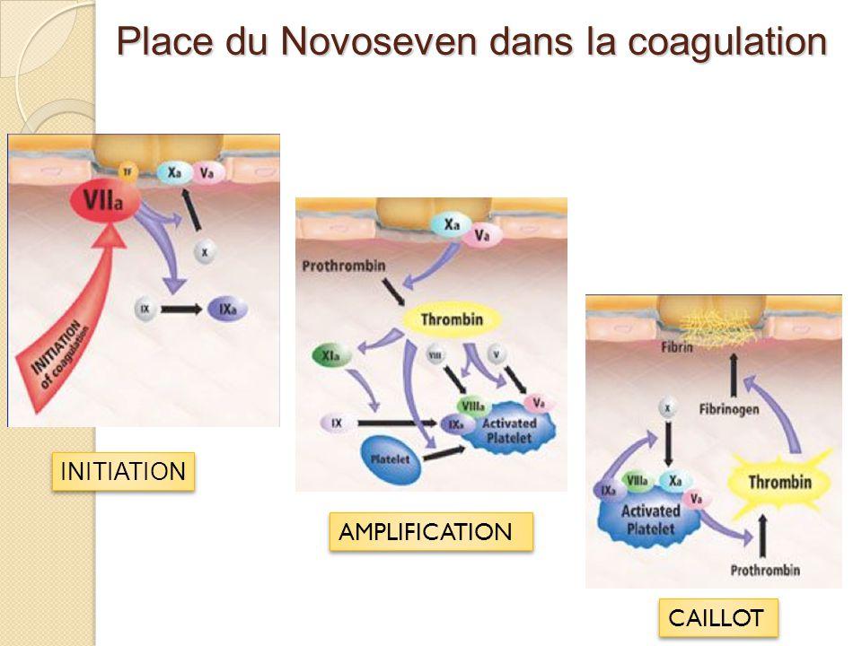 Place du Novoseven dans la coagulation INITIATION AMPLIFICATION CAILLOT