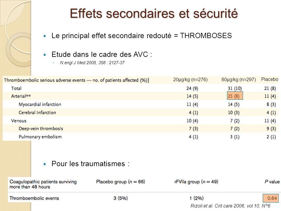 Le principal effet secondaire redouté = THROMBOSES Etude dans le cadre des AVC : N engl J Med 2008, 358 : 2127-37 Pour les traumatismes : 20μg/kg (n=2